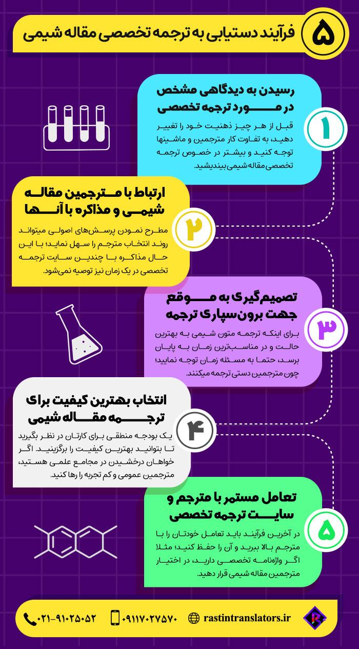 اینفوگرافیک ترجمه تخصصی مقاله شیمی